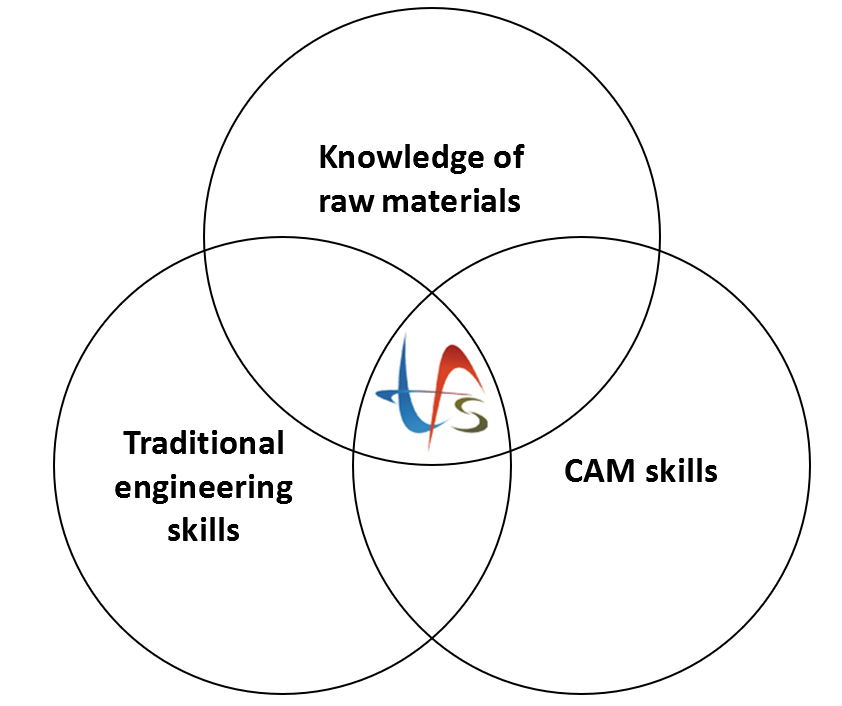 cam and traditional engineering